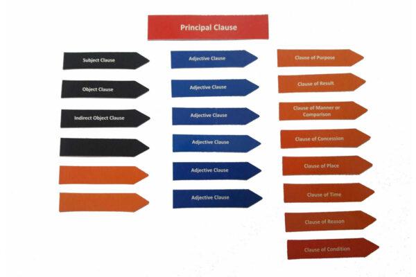 Clause Analysis - Box B